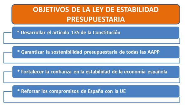 Ley de estabilidad presupuestaria ministerio de hacienda for Ley de ministerios